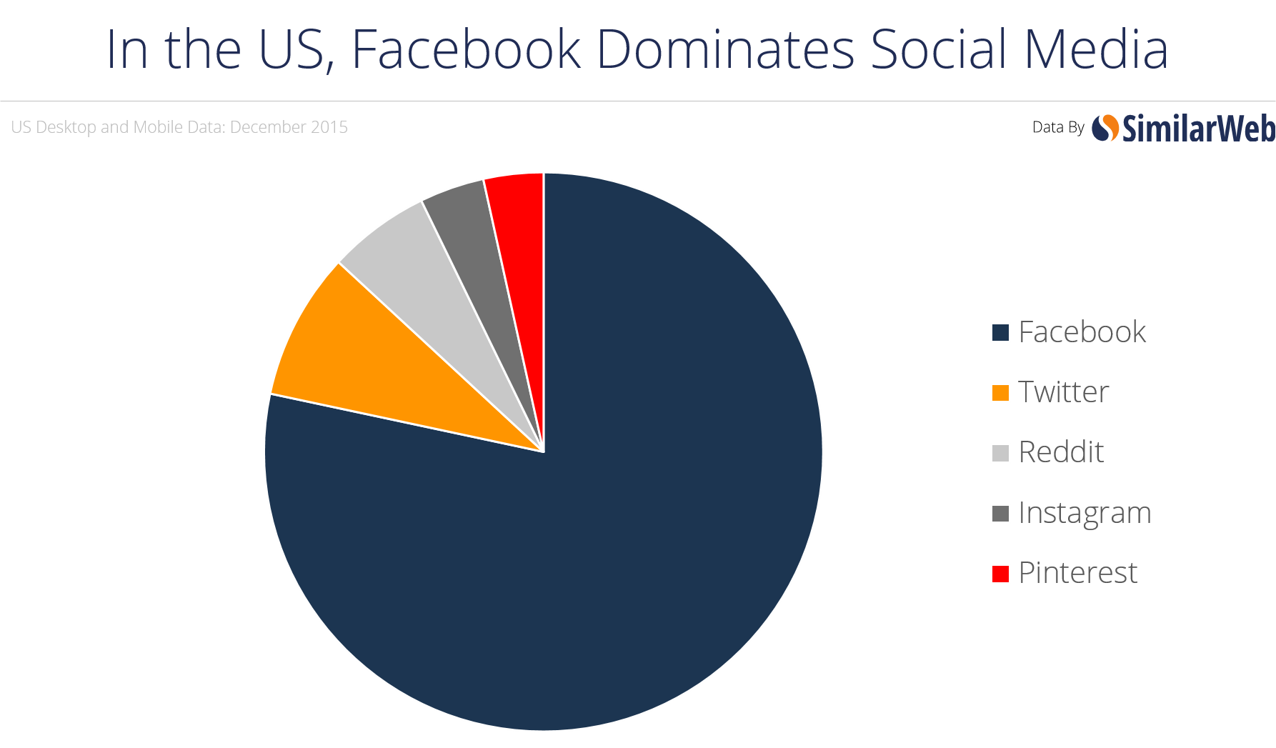 060026290e37 Second Most Popular Social Network by State