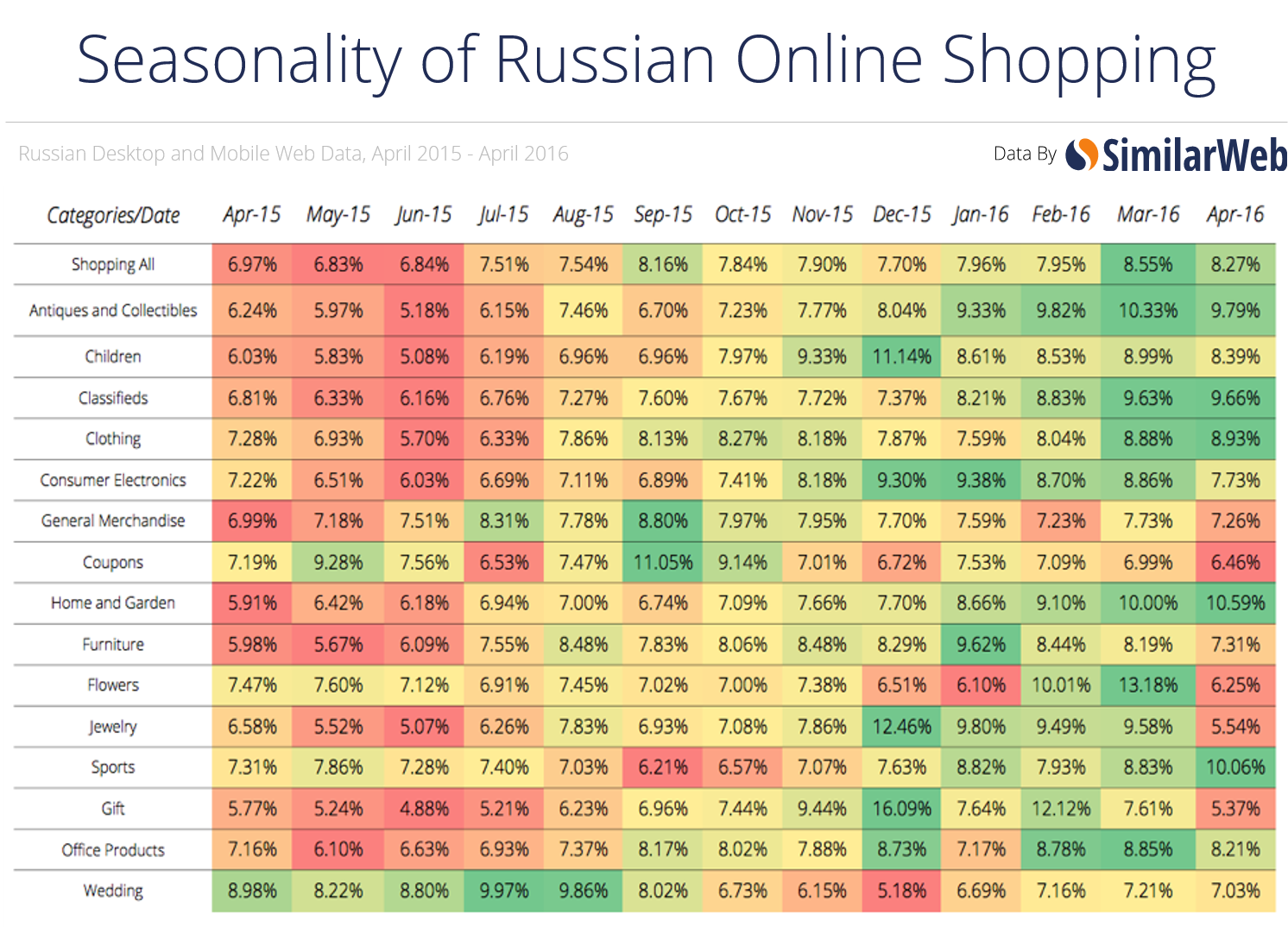From Russia with Rubles: Online Shopping Trends 2015 - 2016