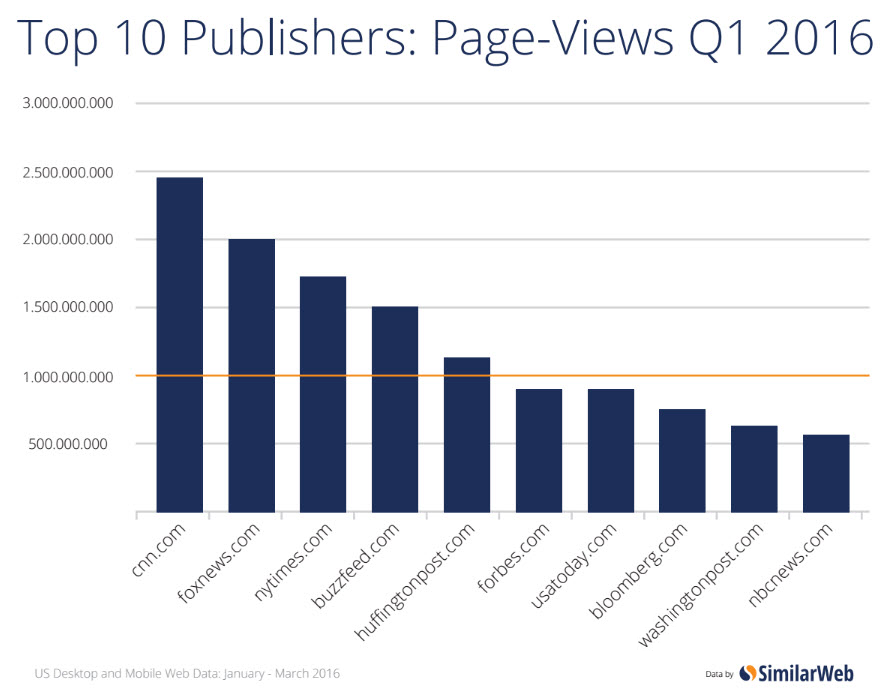 Marketing Your Publication: What and When to Post?