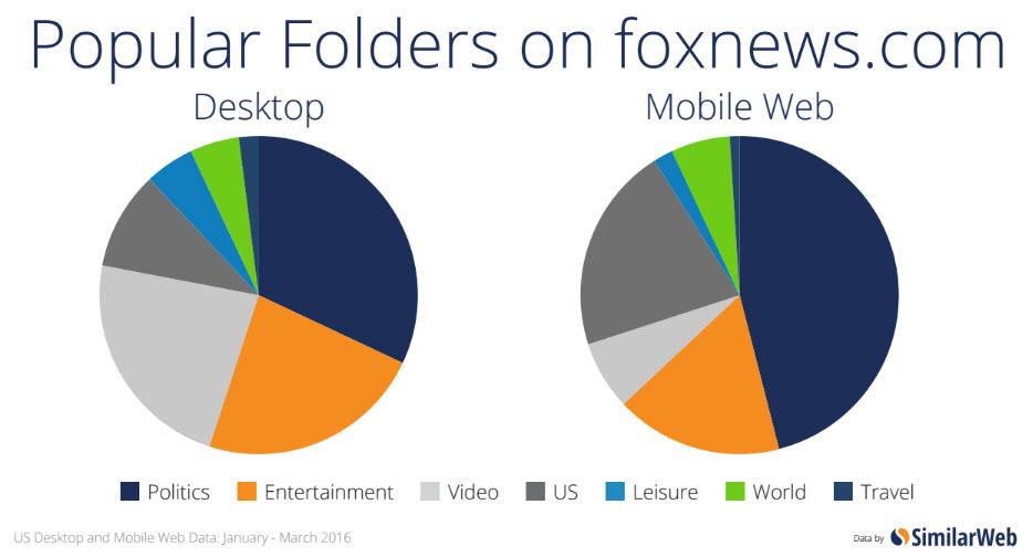pop folders fox