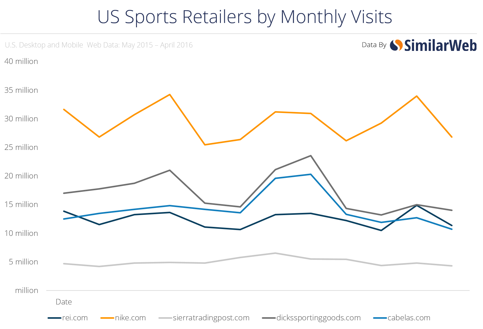 US Sports Retailers Feel Amazon at Their Heels