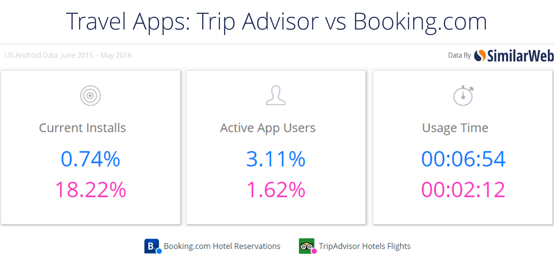 travels apps