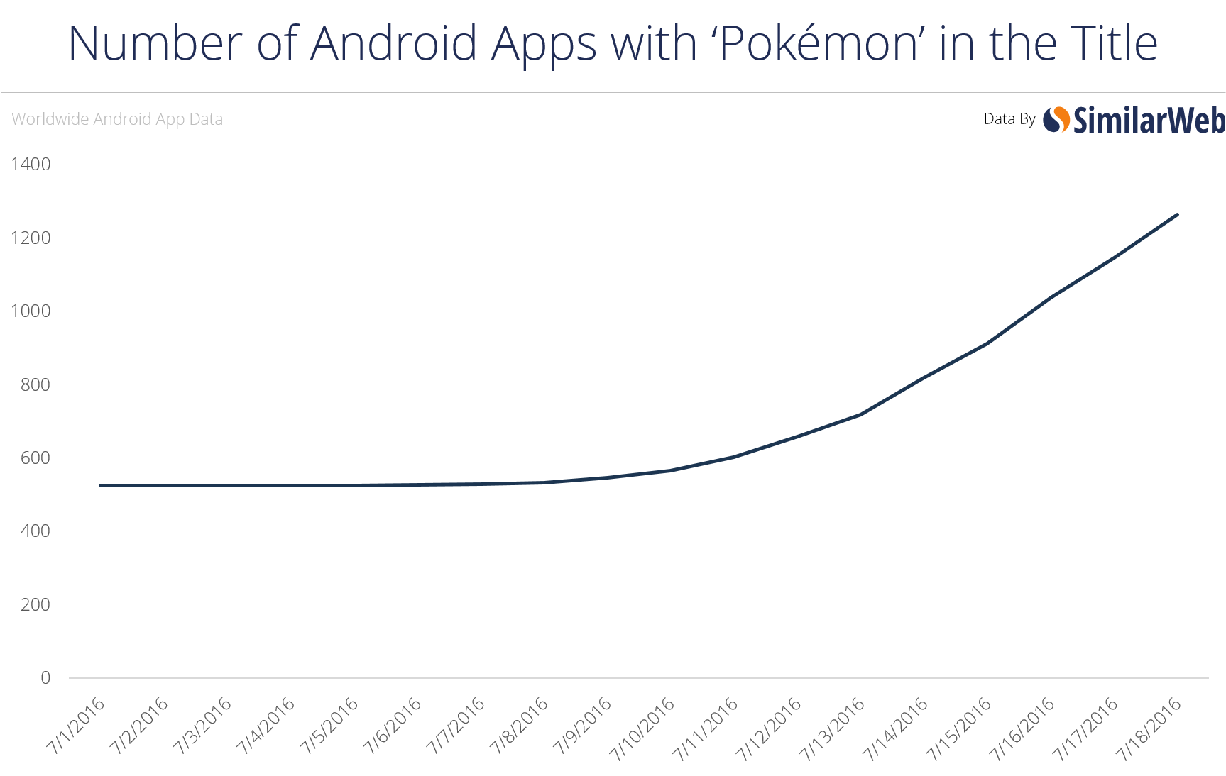 Who are Pokémon GO's Strongest Users?