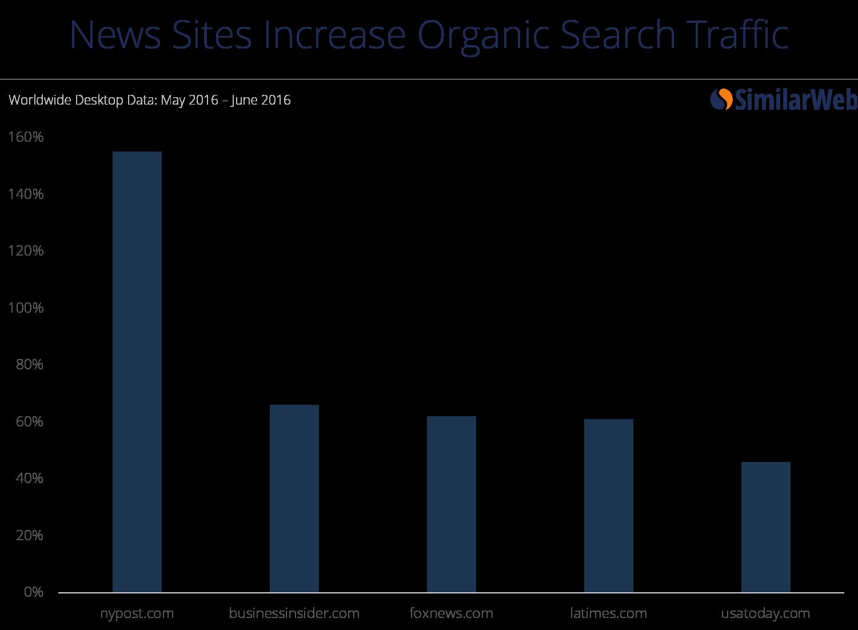 news organic seartch