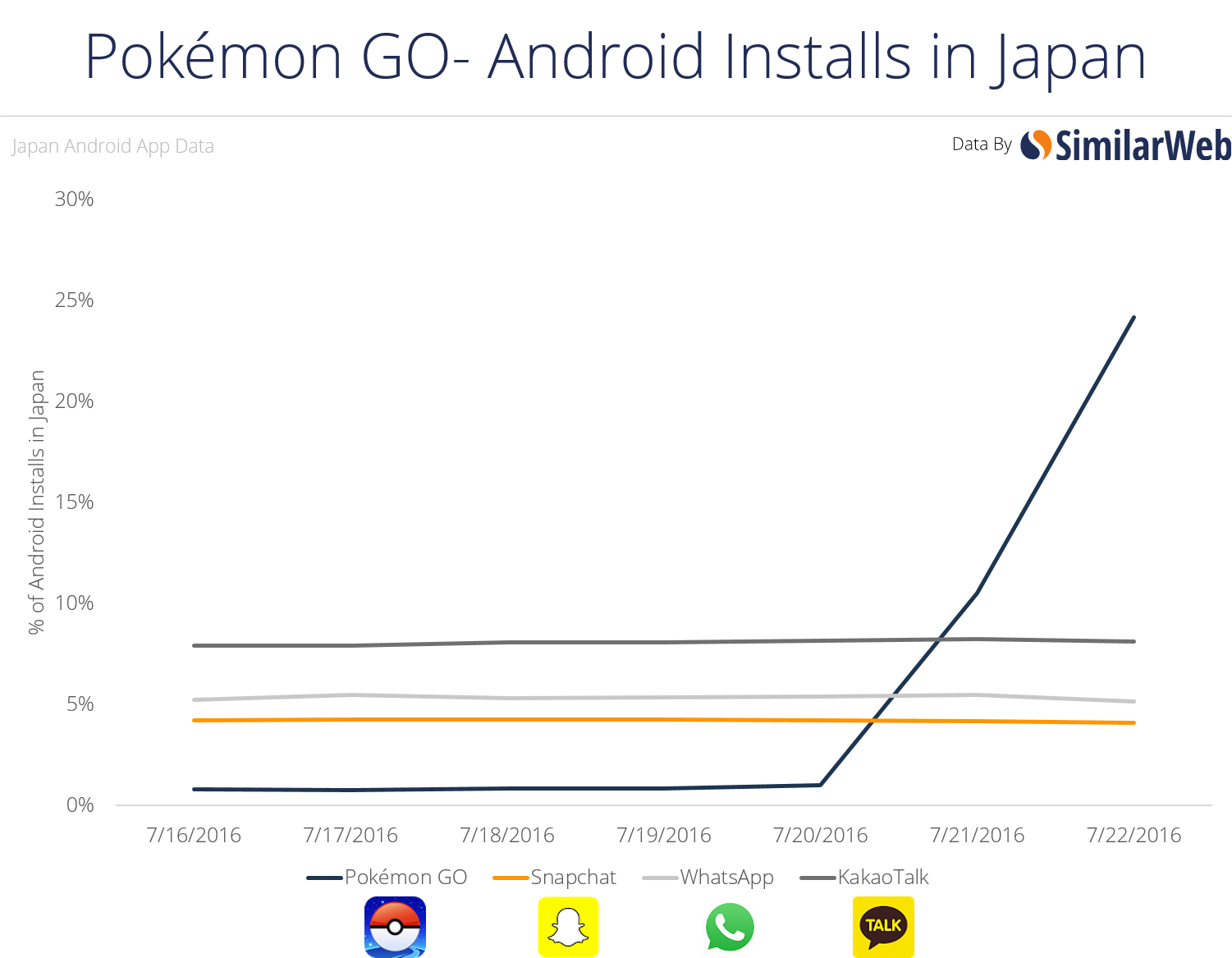 Where Are Pokémon GO's Biggest Users and What Other Apps Do They Use?