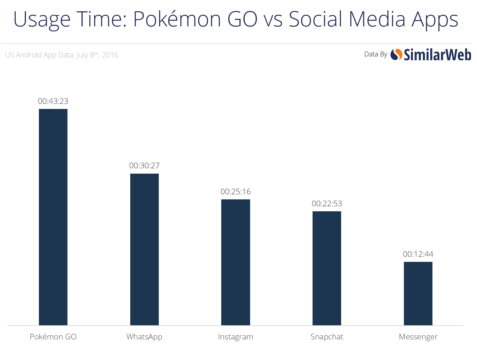 Pokémon Go vs. Social Apps: (c) Similarweb.com
