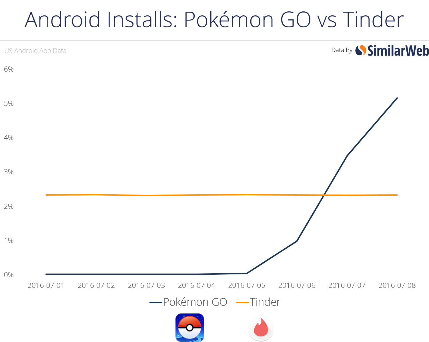 Pokémon Go vs. Tinder