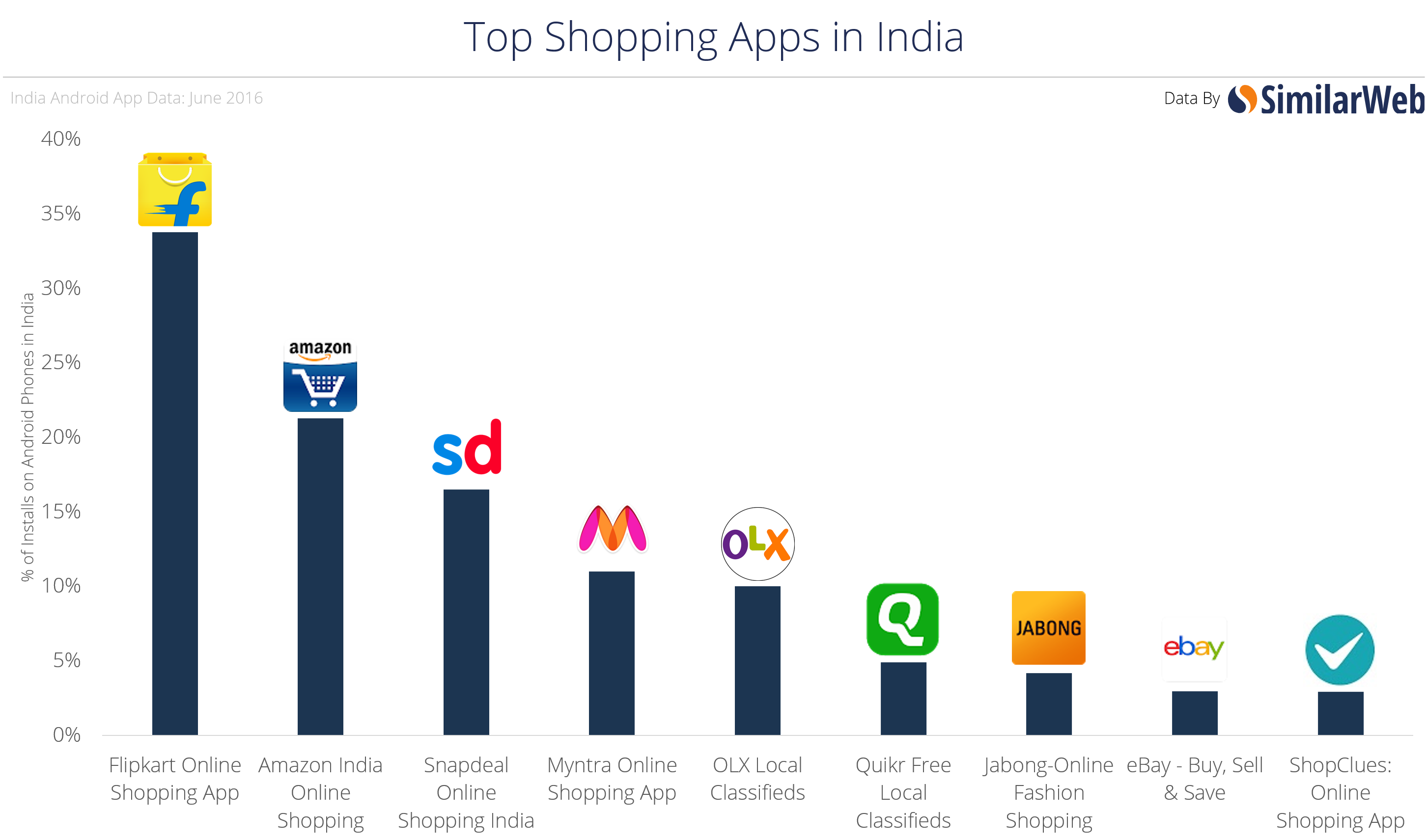 Shopping Online in India: Which Websites and Apps Are Most Popular?