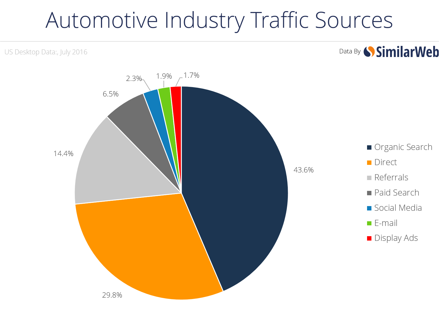 auto industry traffic