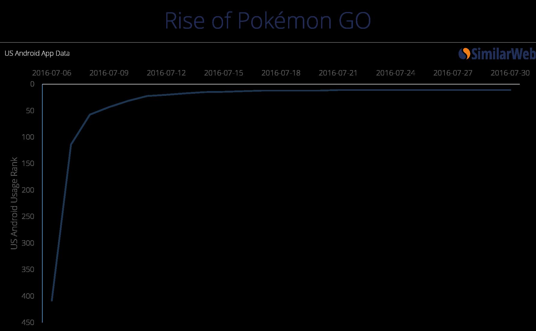 pokemon go usage rank
