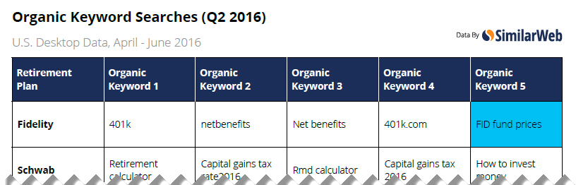 401k retirement plan keywords