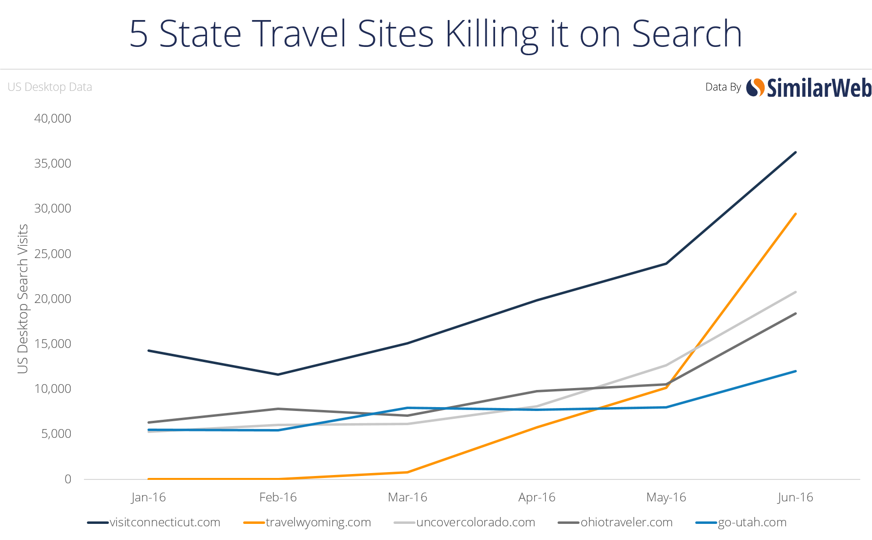 5 Booking Sites and 5 State Travel Sites Killing it on Search