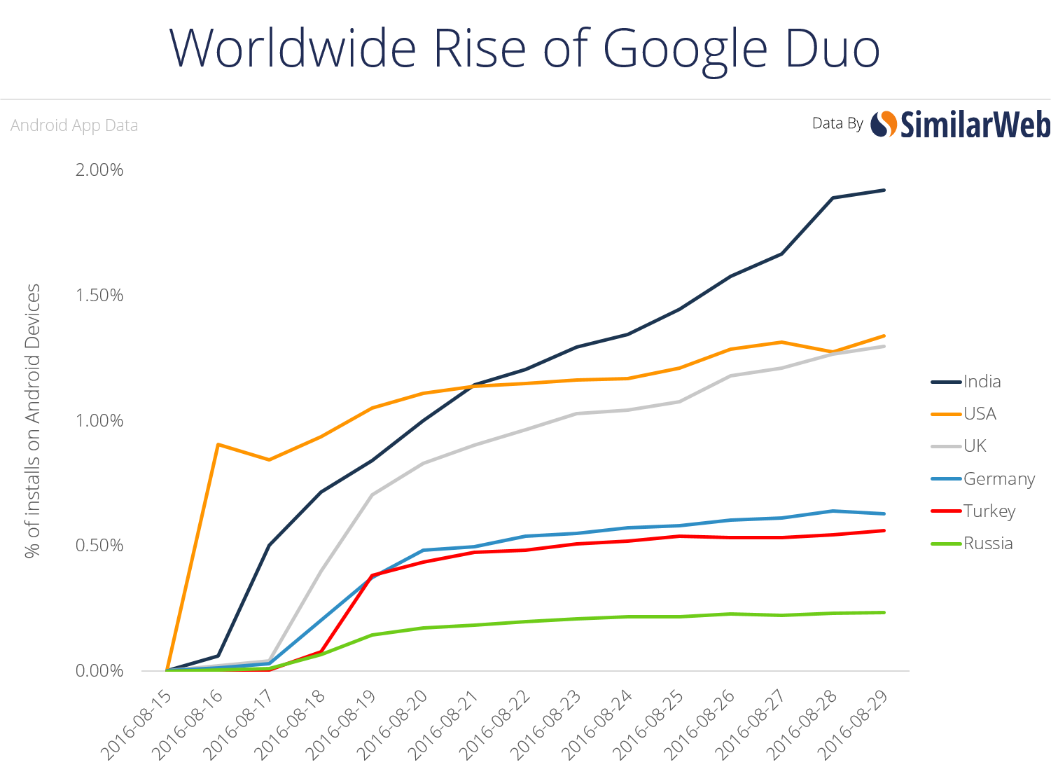 rise of google duo