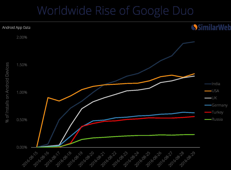 rise of google duo