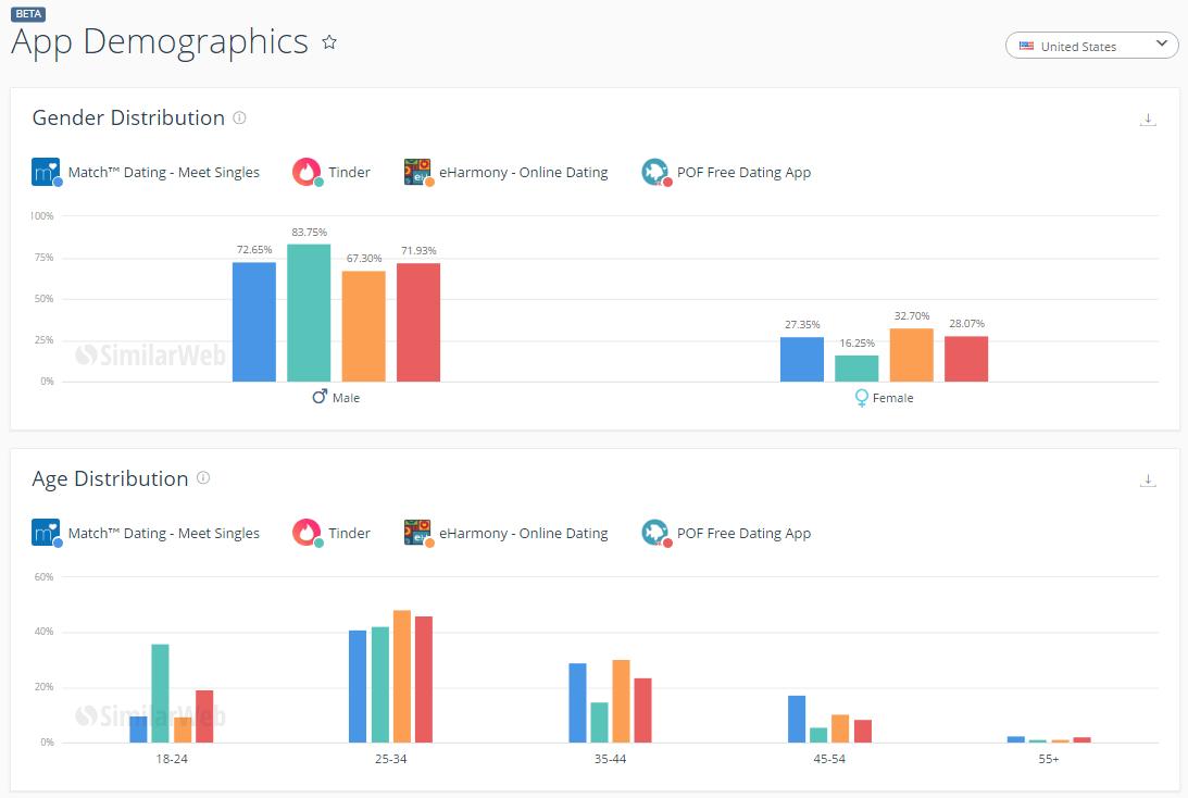 App Downloads BETA and App Demographics now live