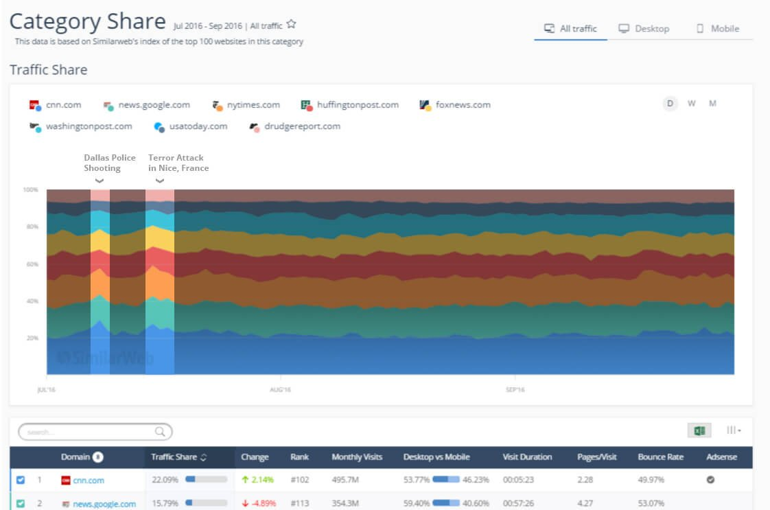 Blue apron market share