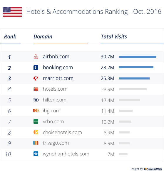The Most Popular Us Hotel Accommodations Sites Ranking