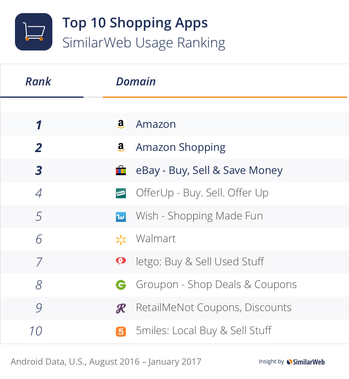 Top us e commerce mobile apps and web january 2017 for E commerce mobili