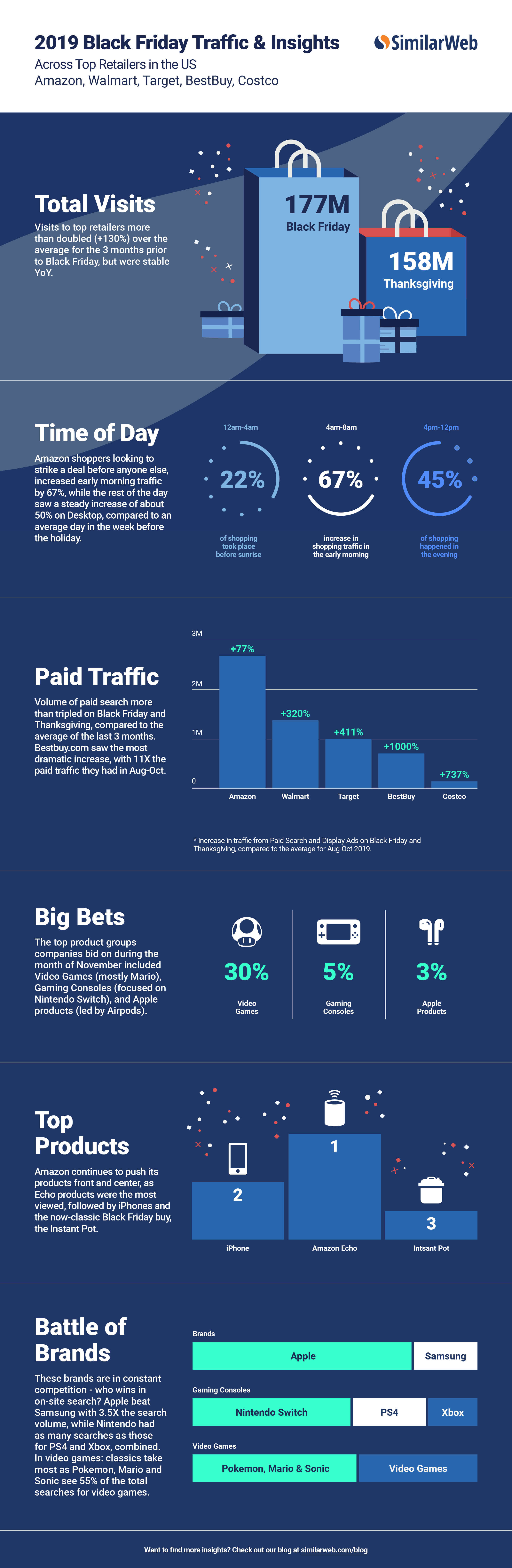 Infographic 2019 Black Friday Traffic Insights